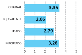Evolución media del uso del recambio en los últimos años