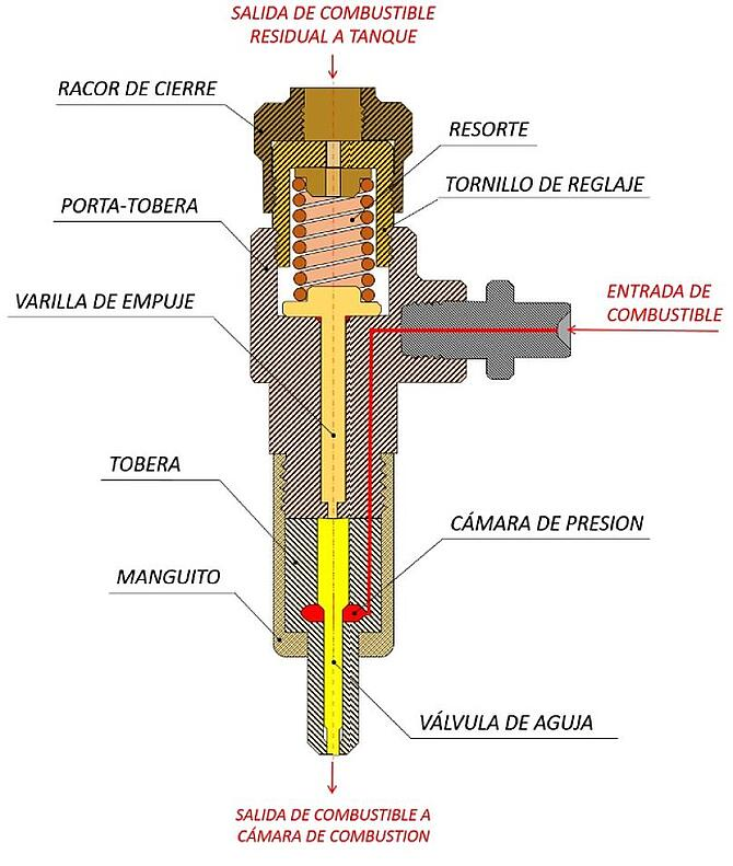 partes inyector diésel